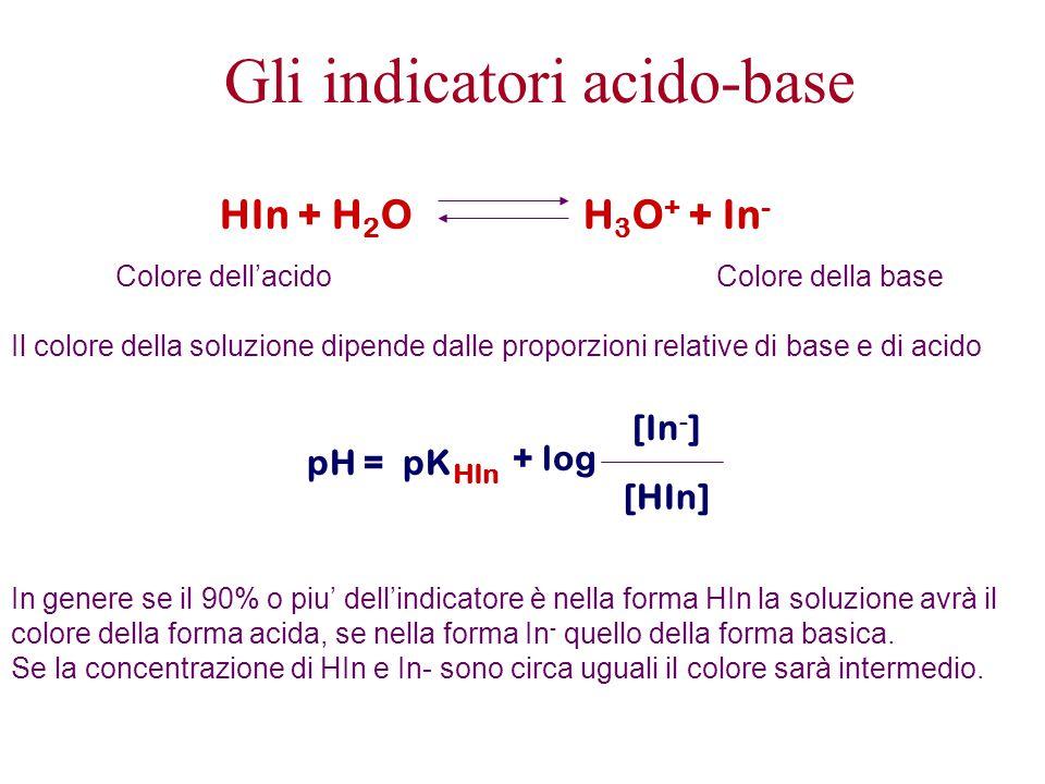 Gli indicatori acido-base HIn + H 2 O H 3 O + + In - Colore dell'acidoColore della base Il colore della soluzione dipende dalle proporzioni relative d