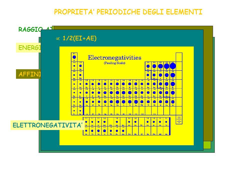 PROPRIETA' PERIODICHE DEGLI ELEMENTI RAGGIO ATOMICO X  X + + e - ENERGIA DI IONIZZAZIONE (IE) X + e -  X - AFFINITA' ELETTRONICA (EA)  1/2(EI+AE) E