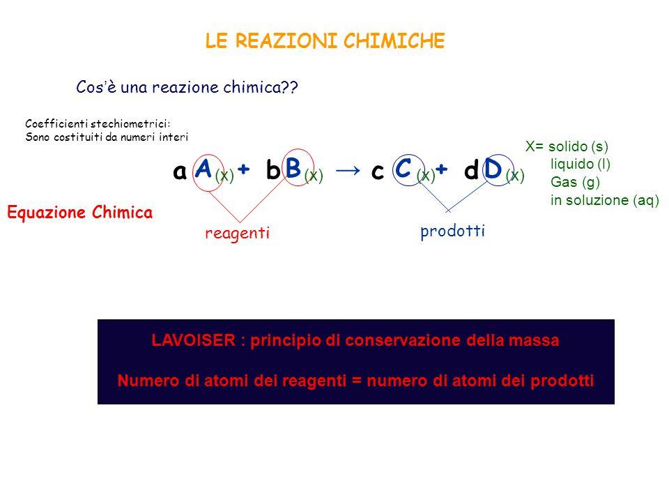 A + B → C + D reagenti prodotti (x) (x) X= solido (s) liquido (l) Gas (g) in soluzione (aq) a b c d Coefficienti stechiometrici: Sono costituiti da nu