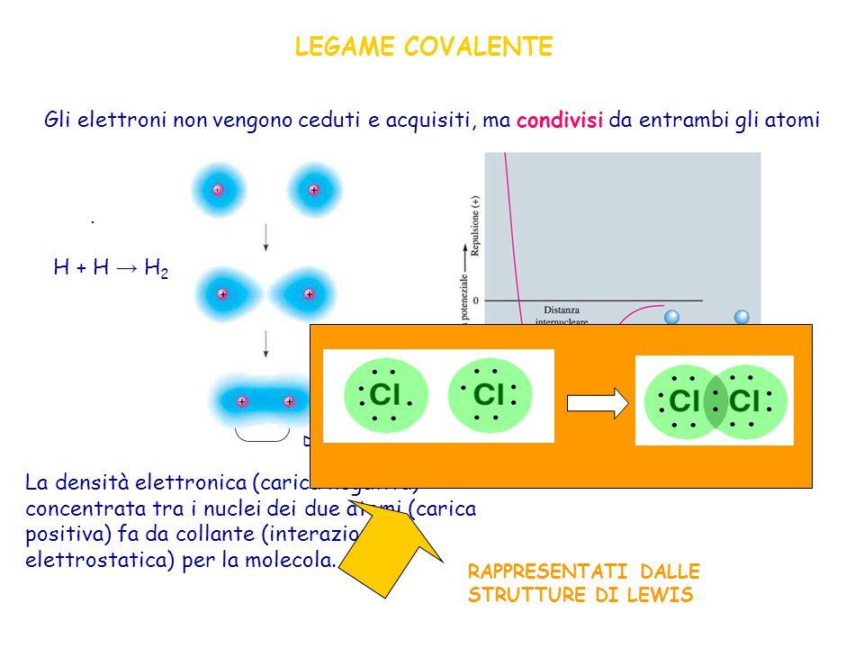 LEGAME COVALENTE Gli elettroni non vengono ceduti e acquisiti, ma condivisi da entrambi gli atomi La densità elettronica (carica negativa) concentrata