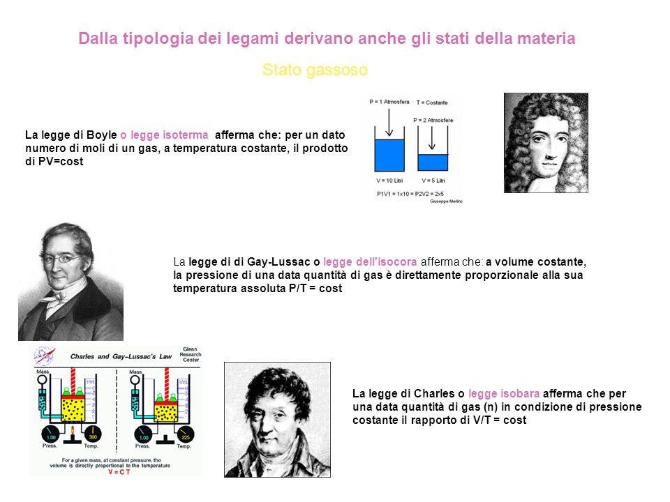 Dalla tipologia dei legami derivano anche gli stati della materia La legge di di Gay-Lussac o legge dell'isocora afferma che: a volume costante, la pr