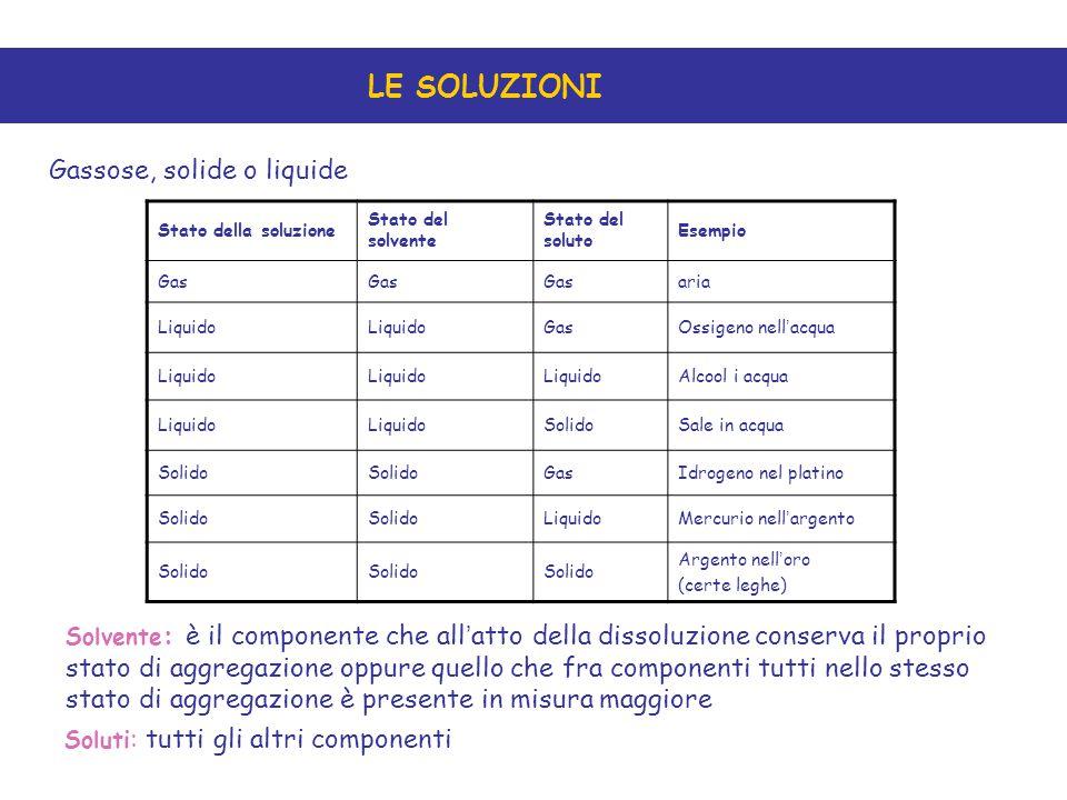 LE SOLUZIONI Gassose, solide o liquide Stato della soluzione Stato del solvente Stato del soluto Esempio Gas aria Liquido GasOssigeno nell ' acqua Liq