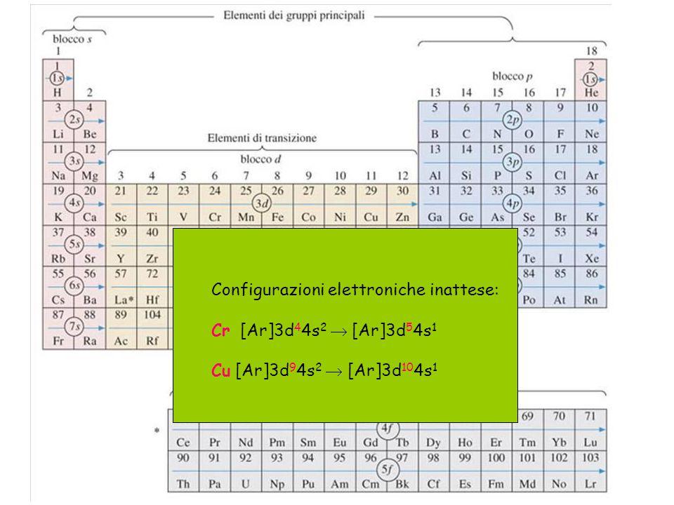 Configurazioni elettroniche inattese: Cr [Ar]3d 4 4s 2  [Ar]3d 5 4s 1 Cu [Ar]3d 9 4s 2  [Ar]3d 10 4s 1