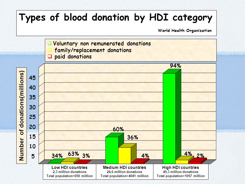 Types of blood donation by HDI category World Health Organization Low HDI countries 2,3 million donations Total population=650 million Medium HDI coun