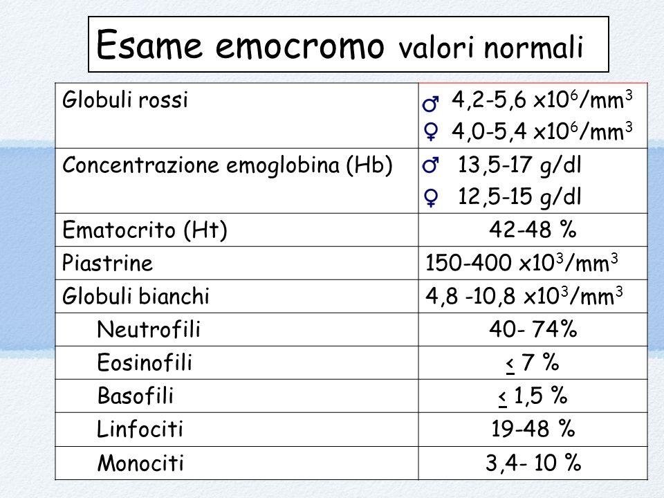 Esame emocromo valori normali Globuli rossi 4,2-5,6 x10 6 /mm 3 4,0-5,4 x10 6 /mm 3 Concentrazione emoglobina (Hb) 13,5-17 g/dl 12,5-15 g/dl Ematocrito (Ht)42-48 % Piastrine150-400 x10 3 /mm 3 Globuli bianchi4,8 -10,8 x10 3 /mm 3 Neutrofili40- 74% Eosinofili< 7 % Basofili< 1,5 % Linfociti19-48 % Monociti3,4- 10 %