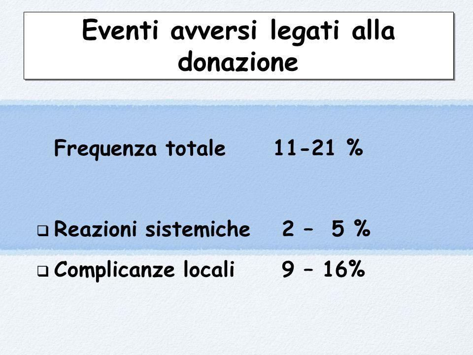 Eventi avversi legati alla donazione Frequenza totale11-21 %  Reazioni sistemiche 2 – 5 %  Complicanze locali 9 – 16%