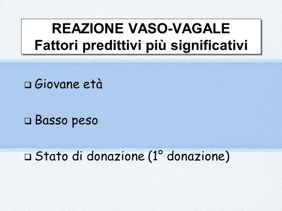 REAZIONE VASO-VAGALE Fattori predittivi più significativi  Giovane età  Basso peso  Stato di donazione (1° donazione)