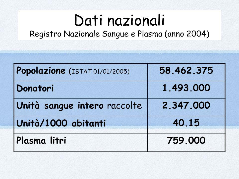 Dati nazionali Registro Nazionale Sangue e Plasma (anno 2004) Popolazione ( ISTAT 01/01/2005) 58.462.375 Donatori1.493.000 Unità sangue intero raccolte2.347.000 Unità/1000 abitanti40.15 Plasma litri759.000