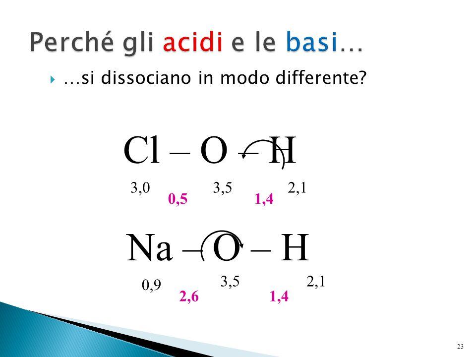  …si dissociano in modo differente? 23 Cl – O – H Na – O – H 3,03,52,1 3,52,1 0,9 1,40,5 2,61,4