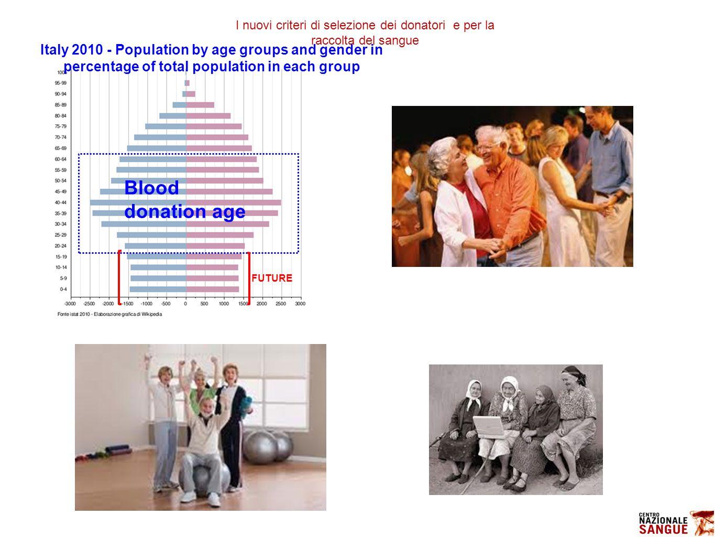 Blood donation age Italy 2010 - Population by age groups and gender in percentage of total population in each group FUTURE I nuovi criteri di selezione dei donatori e per la raccolta del sangue
