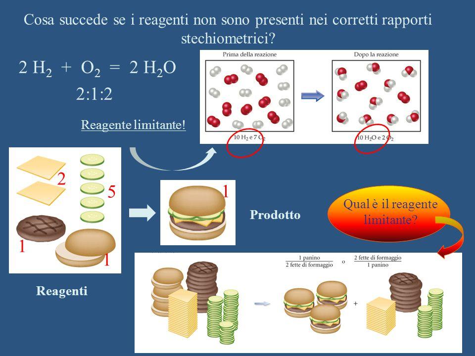 Cosa succede se i reagenti non sono presenti nei corretti rapporti stechiometrici? 2 H 2 + O 2 = 2 H 2 O 2:1:2 Reagente limitante! Reagenti Prodotto 2