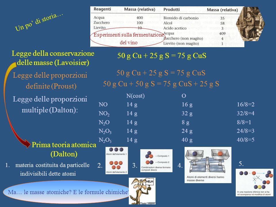 Legge della conservazione delle masse (Lavoisier) Un po' di storia… Esperimenti sulla fermentazione del vino 50 g Cu + 25 g S = 75 g CuS Legge delle p