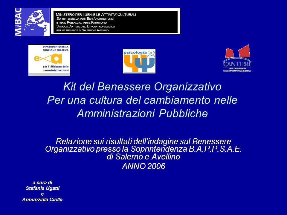 Kit del Benessere Organizzativo Per una cultura del cambiamento nelle Amministrazioni Pubbliche Relazione sui risultati dell'indagine sul Benessere Organizzativo presso la Soprintendenza B.A.P.P.S.A.E.