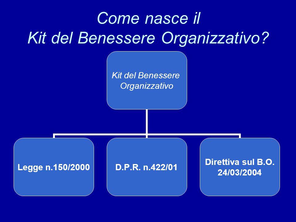 Come nasce il Kit del Benessere Organizzativo? Kit del Benessere Organizzativo Legge n.150/2000 D.P.R. n.422/01 Direttiva sul B.O. 24/03/2004