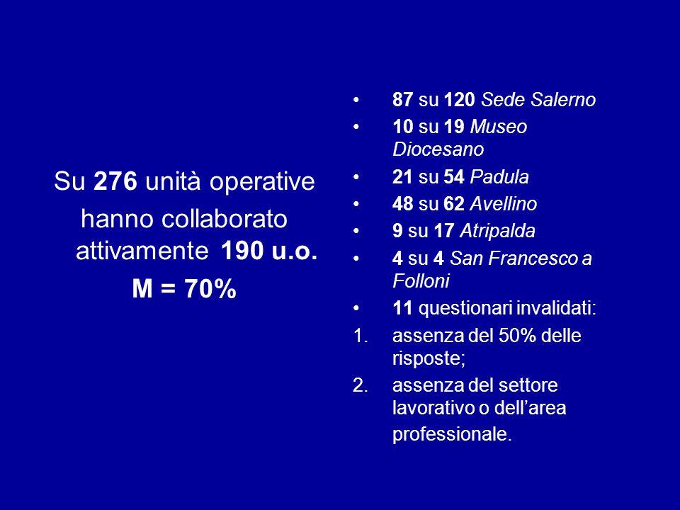 Su 276 unità operative hanno collaborato attivamente 190 u.o. M = 70% 87 su 120 Sede Salerno 10 su 19 Museo Diocesano 21 su 54 Padula 48 su 62 Avellin
