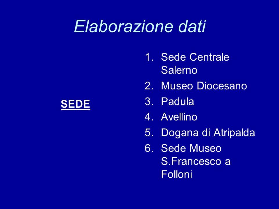 Elaborazione dati SEDE 1.Sede Centrale Salerno 2.Museo Diocesano 3.Padula 4.Avellino 5.Dogana di Atripalda 6.Sede Museo S.Francesco a Folloni