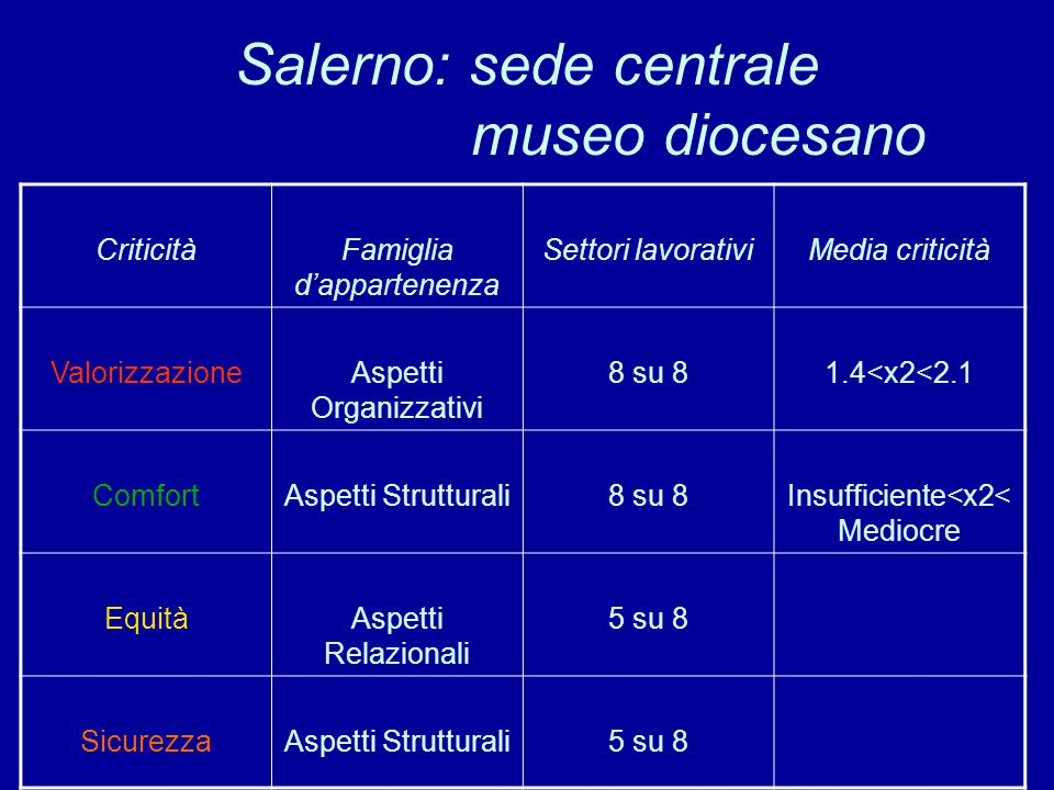 Salerno: sede centrale museo diocesano CriticitàFamiglia d'appartenenza Settori lavorativiMedia criticità ValorizzazioneAspetti Organizzativi 8 su 81.4<x2<2.1 ComfortAspetti Strutturali8 su 8Insufficiente<x2< Mediocre EquitàAspetti Relazionali 5 su 8 SicurezzaAspetti Strutturali5 su 8