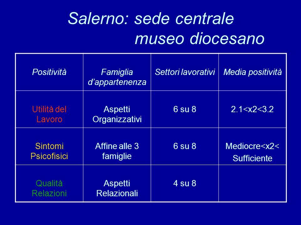 Salerno: sede centrale museo diocesano PositivitàFamiglia d'appartenenza Settori lavorativiMedia positività Utilità del Lavoro Aspetti Organizzativi 6