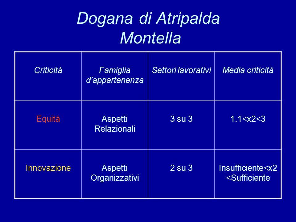 Dogana di Atripalda Montella CriticitàFamiglia d'appartenenza Settori lavorativiMedia criticità EquitàAspetti Relazionali 3 su 31.1<x2<3 InnovazioneAs