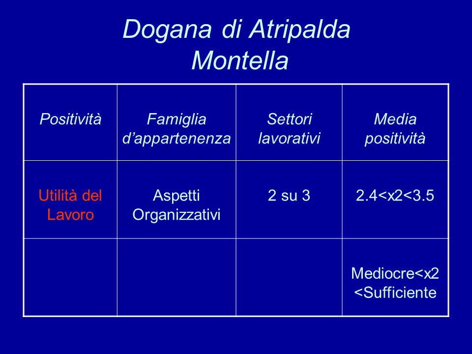 Dogana di Atripalda Montella PositivitàFamiglia d'appartenenza Settori lavorativi Media positività Utilità del Lavoro Aspetti Organizzativi 2 su 32.4<