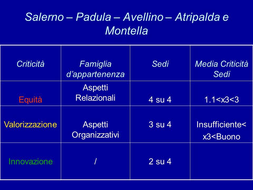 Salerno – Padula – Avellino – Atripalda e Montella CriticitàFamiglia d'appartenenza SediMedia Criticità Sedi Equità Aspetti Relazionali 4 su 41.1<x3<3 ValorizzazioneAspetti Organizzativi 3 su 4Insufficiente< x3<Buono Innovazione/2 su 4