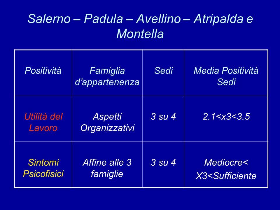 Salerno – Padula – Avellino – Atripalda e Montella PositivitàFamiglia d'appartenenza SediMedia Positività Sedi Utilità del Lavoro Aspetti Organizzativi 3 su 42.1<x3<3.5 Sintomi Psicofisici Affine alle 3 famiglie 3 su 4Mediocre< X3<Sufficiente