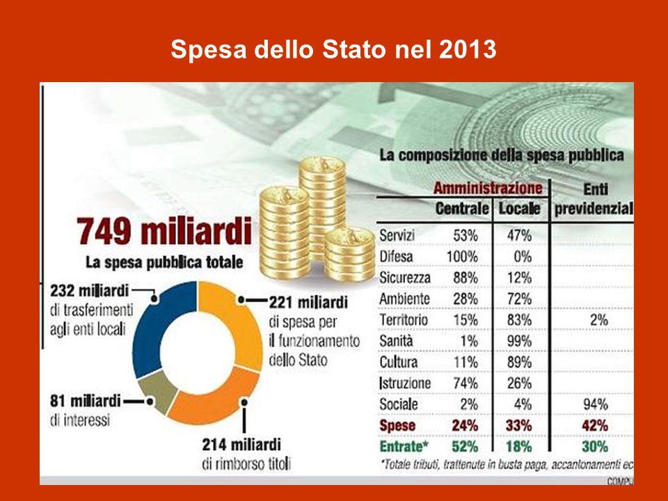 Spesa dello Stato nel 2013