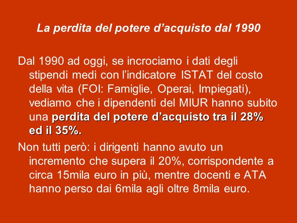 La perdita del potere d'acquisto dal 1990 perdita del potere d'acquisto tra il 28% ed il 35%.
