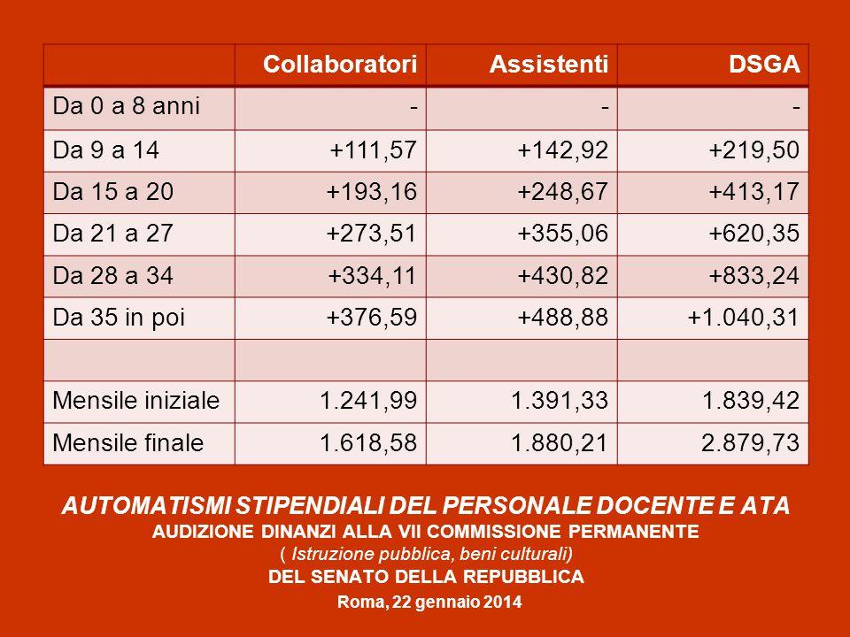 AUTOMATISMI STIPENDIALI DEL PERSONALE DOCENTE E ATA AUDIZIONE DINANZI ALLA VII COMMISSIONE PERMANENTE ( Istruzione pubblica, beni culturali) DEL SENATO DELLA REPUBBLICA Roma, 22 gennaio 2014 CollaboratoriAssistentiDSGA Da 0 a 8 anni--- Da 9 a 14+111,57+142,92+219,50 Da 15 a 20+193,16+248,67+413,17 Da 21 a 27+273,51+355,06+620,35 Da 28 a 34+334,11+430,82+833,24 Da 35 in poi+376,59+488,88+1.040,31 Mensile iniziale1.241,991.391,331.839,42 Mensile finale1.618,581.880,212.879,73