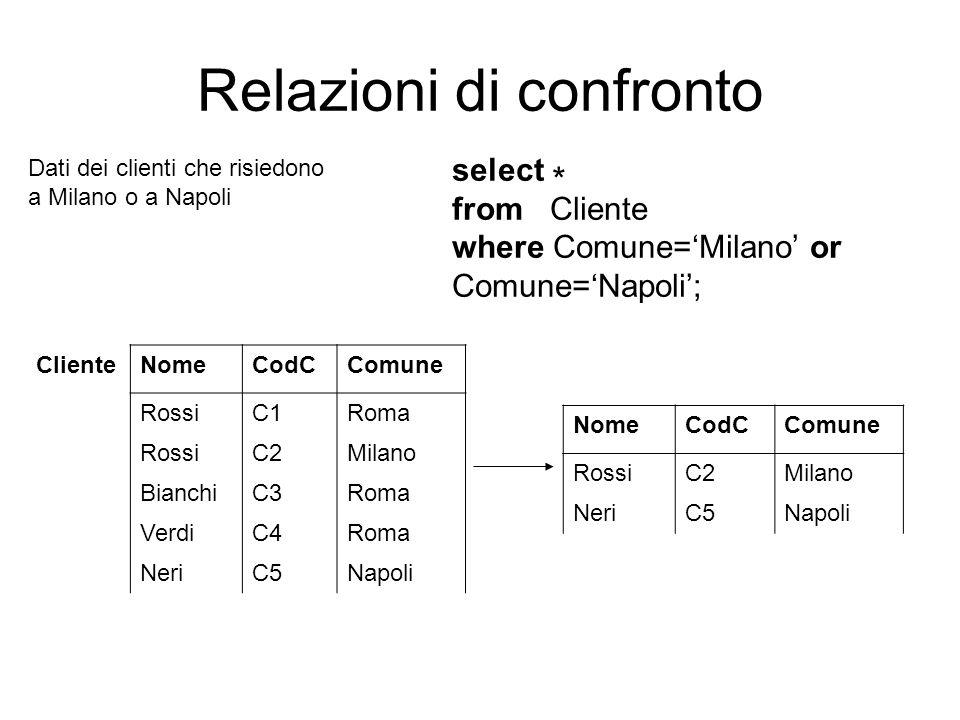 Relazioni di confronto ClienteNomeCodCComune RossiC1Roma RossiC2Milano BianchiC3Roma VerdiC4Roma NeriC5Napoli Dati dei clienti che risiedono a Milano