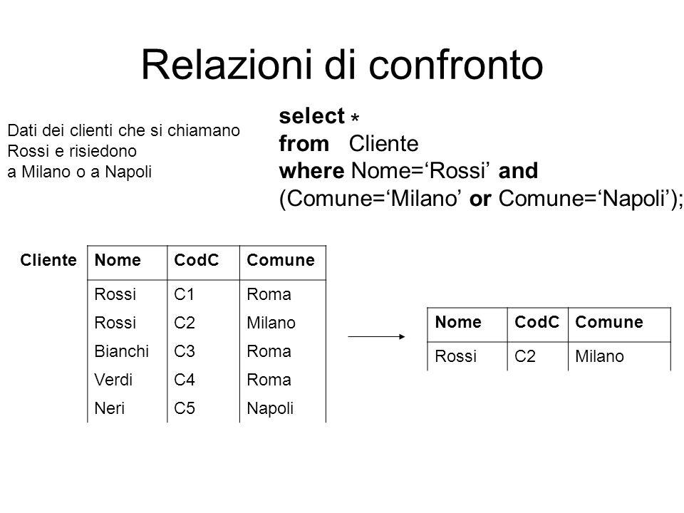 Relazioni di confronto ClienteNomeCodCComune RossiC1Roma RossiC2Milano BianchiC3Roma VerdiC4Roma NeriC5Napoli Dati dei clienti che si chiamano Rossi e