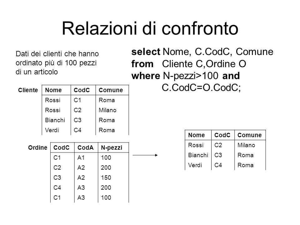 Relazioni di confronto Dati dei clienti che hanno ordinato più di 100 pezzi di un articolo select Nome, C.CodC, Comune from Cliente C,Ordine O where N