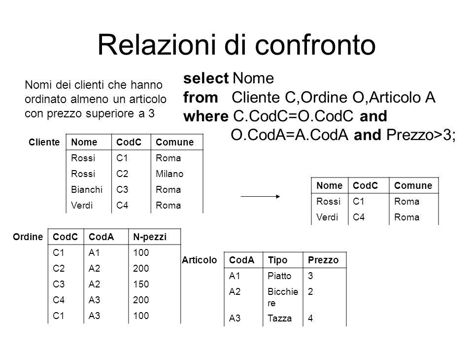 Relazioni di confronto Nomi dei clienti che hanno ordinato almeno un articolo con prezzo superiore a 3 select Nome from Cliente C,Ordine O,Articolo A