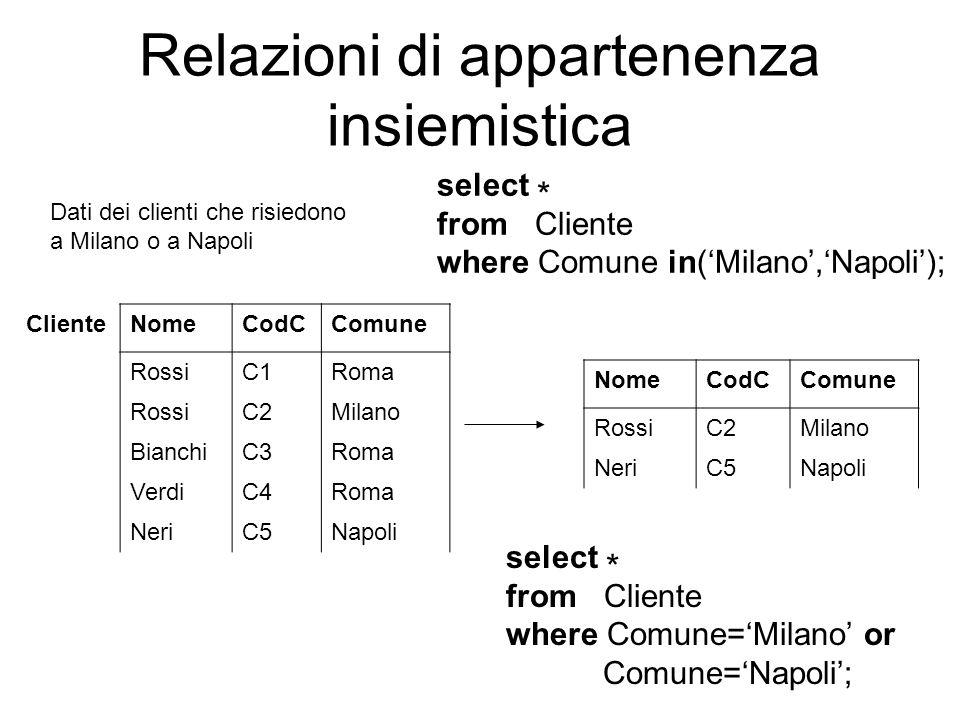 Relazioni di appartenenza insiemistica ClienteNomeCodCComune RossiC1Roma RossiC2Milano BianchiC3Roma VerdiC4Roma NeriC5Napoli Dati dei clienti che ris