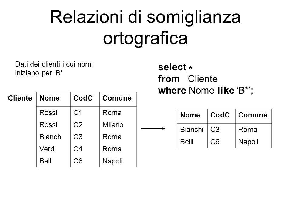 Relazioni di somiglianza ortografica ClienteNomeCodCComune RossiC1Roma RossiC2Milano BianchiC3Roma VerdiC4Roma BelliC6Napoli Dati dei clienti i cui no