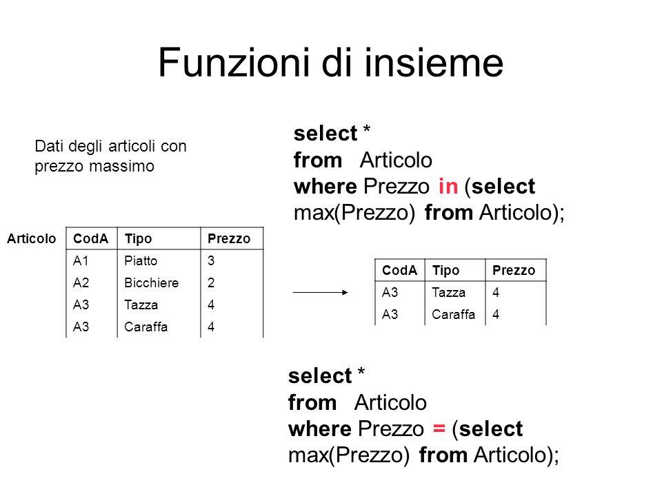Funzioni di insieme Dati degli articoli con prezzo massimo select * from Articolo where Prezzo in (select max(Prezzo) from Articolo); ArticoloCodATipo