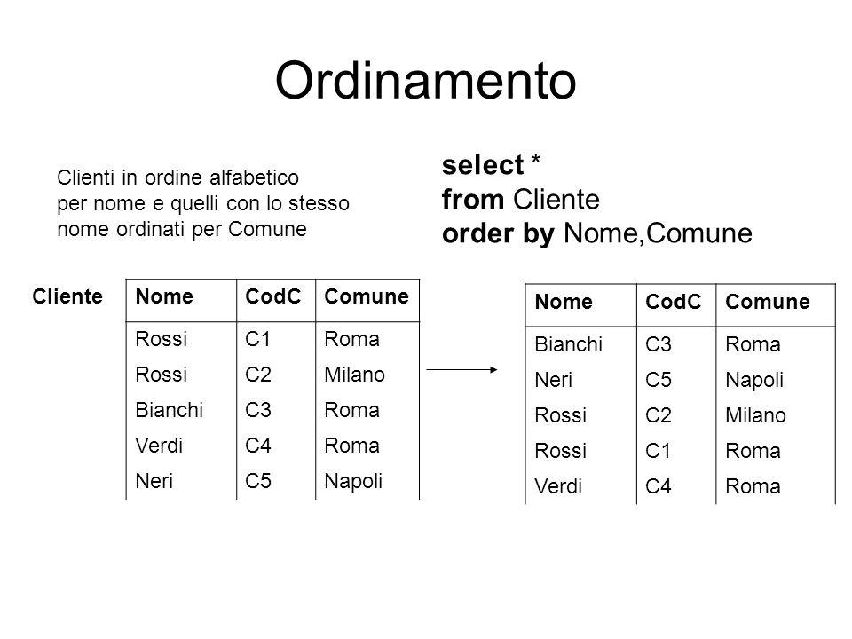 Ordinamento Clienti in ordine alfabetico per nome e quelli con lo stesso nome ordinati per Comune ClienteNomeCodCComune RossiC1Roma RossiC2Milano Bian