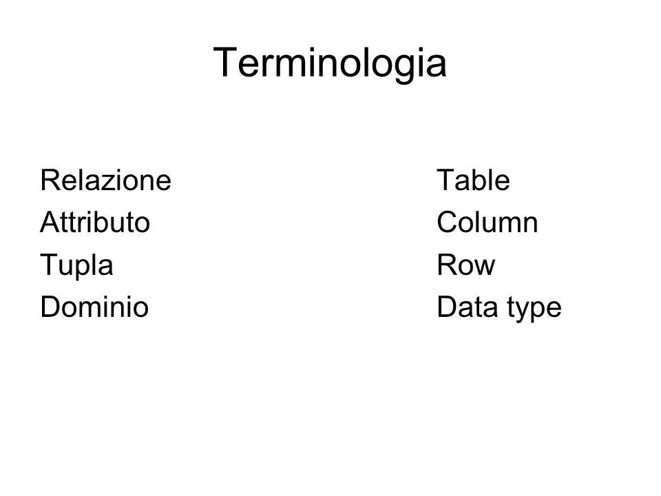 Terminologia RelazioneTable AttributoColumn TuplaRow DominioData type