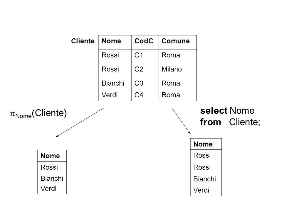 ClienteNomeCodCComune RossiC1Roma RossiC2Milano BianchiC3Roma VerdiC4Roma  Nome (Cliente) select Nome from Cliente; Nome Rossi Bianchi Verdi Nome Ros