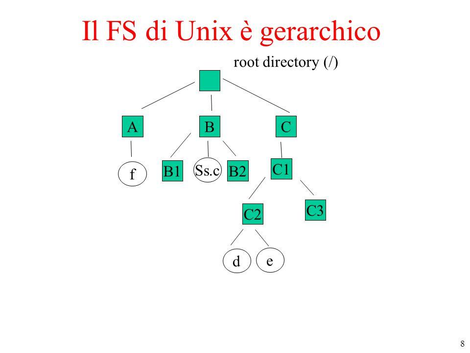8 ABC f B1B2 Ss.c C1 C2 e d root directory (/) C3 Il FS di Unix è gerarchico