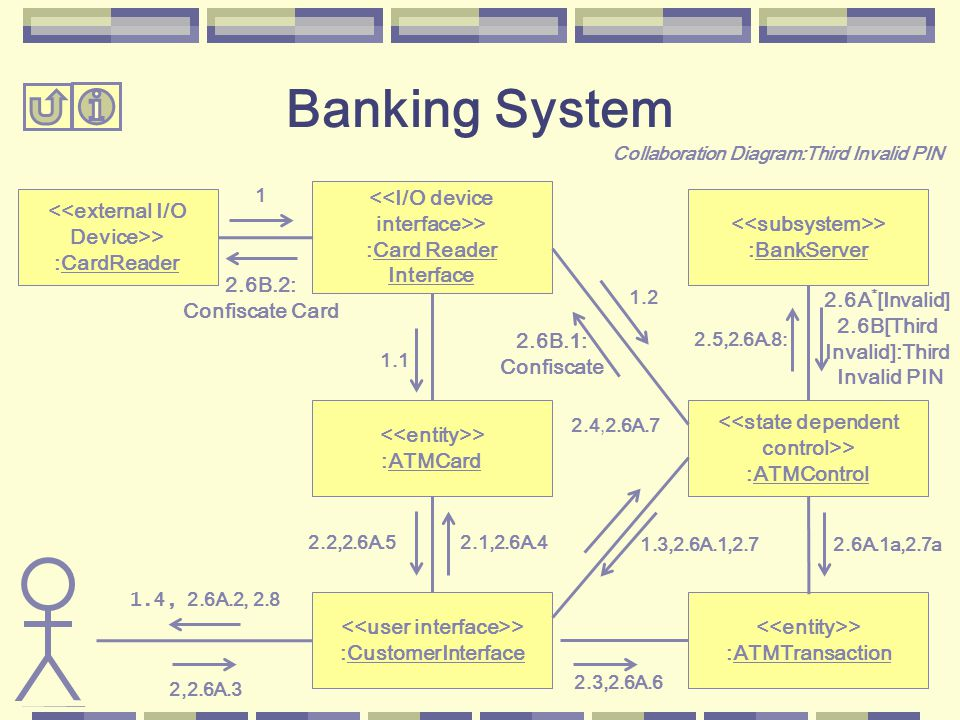 2.5,2.6A.8: 2.6A.1a,2.7a 2.4,2.6A.7 2.3,2.6A.6 <<external I/O Device>> :CardReader > :BankServer <<state dependent control>> :ATMControl > :ATMTransaction 1.2 2.6A * [Invalid] 2.6B[Third Invalid]:Third Invalid PIN > :CustomerInterface > :ATMCard <<I/O device interface>> :Card Reader Interface 1.3,2.6A.1,2.7 2.1,2.6A.42.2,2.6A.5 1.1 2,2.6A.3 1 1.4, 2.6A.2, 2.8 2.6B.1: Confiscate 2.6B.2: Confiscate Card Banking System Collaboration Diagram:Third Invalid PIN