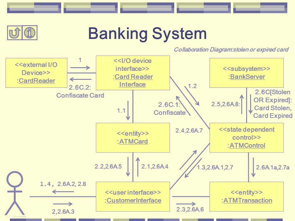 2.5,2.6A.8: 2.6A.1a,2.7a 2.4,2.6A.7 2.3,2.6A.6 <<external I/O Device>> :CardReader > :BankServer <<state dependent control>> :ATMControl > :ATMTransaction 1.2 2.6C[Stolen OR Expired]: Card Stolen, Card Expired > :CustomerInterface > :ATMCard <<I/O device interface>> :Card Reader Interface 1.3,2.6A.1,2.7 2.1,2.6A.42.2,2.6A.5 1.1 2,2.6A.3 1 1.4, 2.6A.2, 2.8 2.6C.1: Confiscate 2.6C.2: Confiscate Card Banking System Collaboration Diagram:stolen or expired card