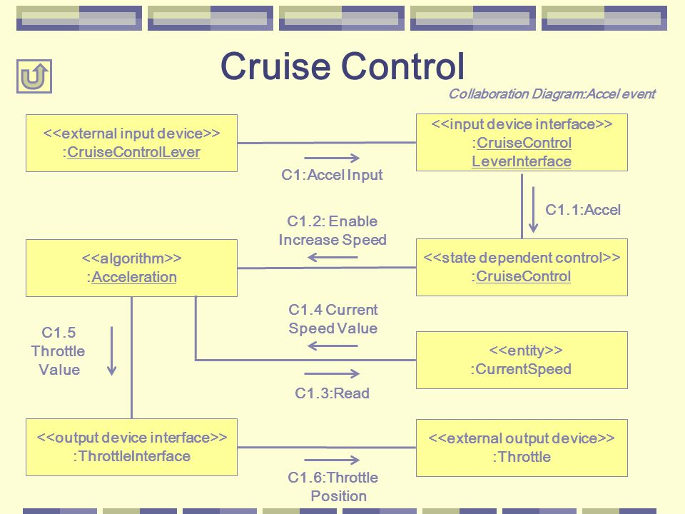 Cruise Control > :CruiseControl LeverInterface > :CruiseControlLever > :CurrentSpeed > :Acceleration > :CruiseControl > :ThrottleInterface > :Throttle