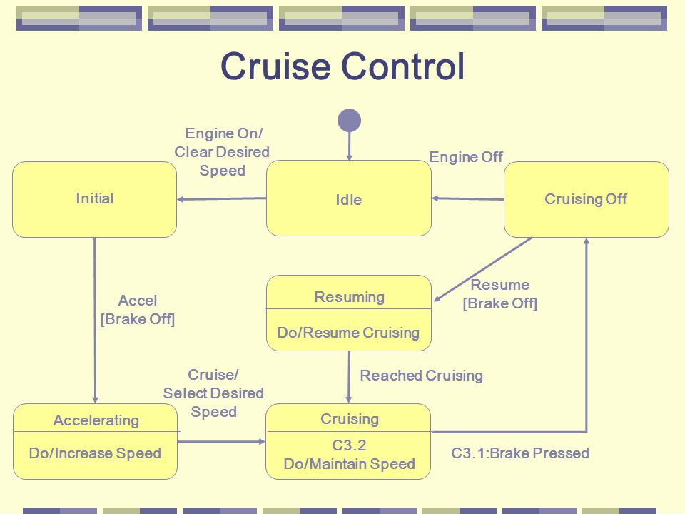 Cruising C3.2 Do/Maintain Speed Initial Resuming Do/Resume Cruising Idle Engine On/ Clear Desired Speed Engine Off Accel [Brake Off] Accelerating Do/Increase Speed Cruise/ Select Desired Speed Reached Cruising C3.1:Brake Pressed Resume [Brake Off] Cruising Off Cruise Control