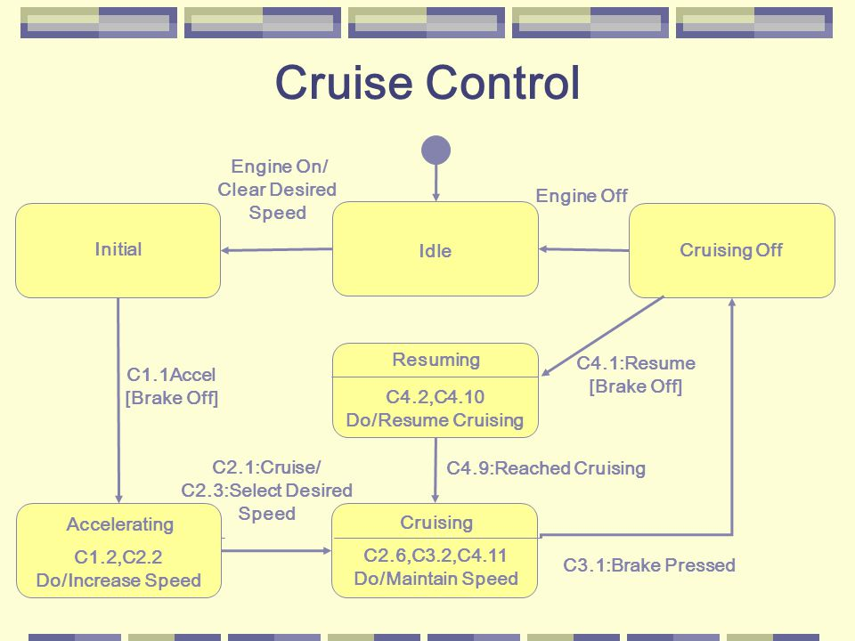 Cruising C2.6,C3.2,C4.11 Do/Maintain Speed Initial Resuming C4.2,C4.10 Do/Resume Cruising Idle Engine On/ Clear Desired Speed Engine Off C1.1Accel [Brake Off] Accelerating C1.2,C2.2 Do/Increase Speed C2.1:Cruise/ C2.3:Select Desired Speed C4.9:Reached Cruising C3.1:Brake Pressed C4.1:Resume [Brake Off] Cruising Off Cruise Control