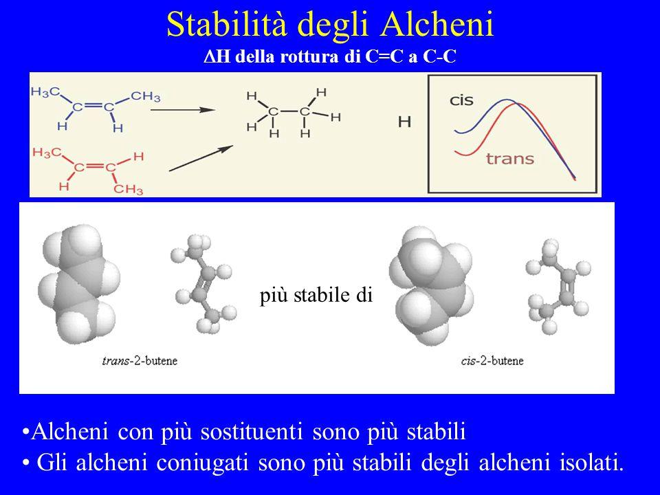 Stabilità degli Alcheni  H della rottura di C=C a C-C più stabile di Alcheni con più sostituenti sono più stabili Gli alcheni coniugati sono più stabili degli alcheni isolati.