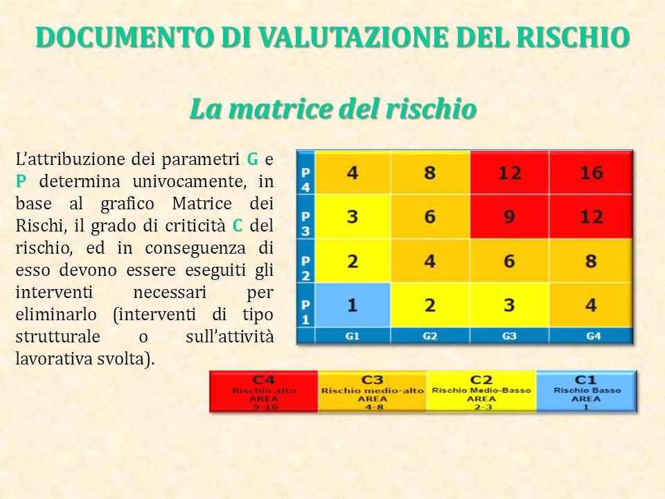 DOCUMENTO DI VALUTAZIONE DEL RISCHIO La matrice del rischio
