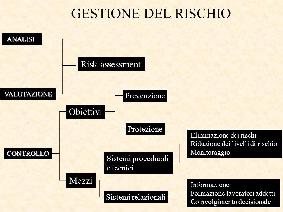 CURVE DI RISCHIO Rapporto complessità - rischio del sistema