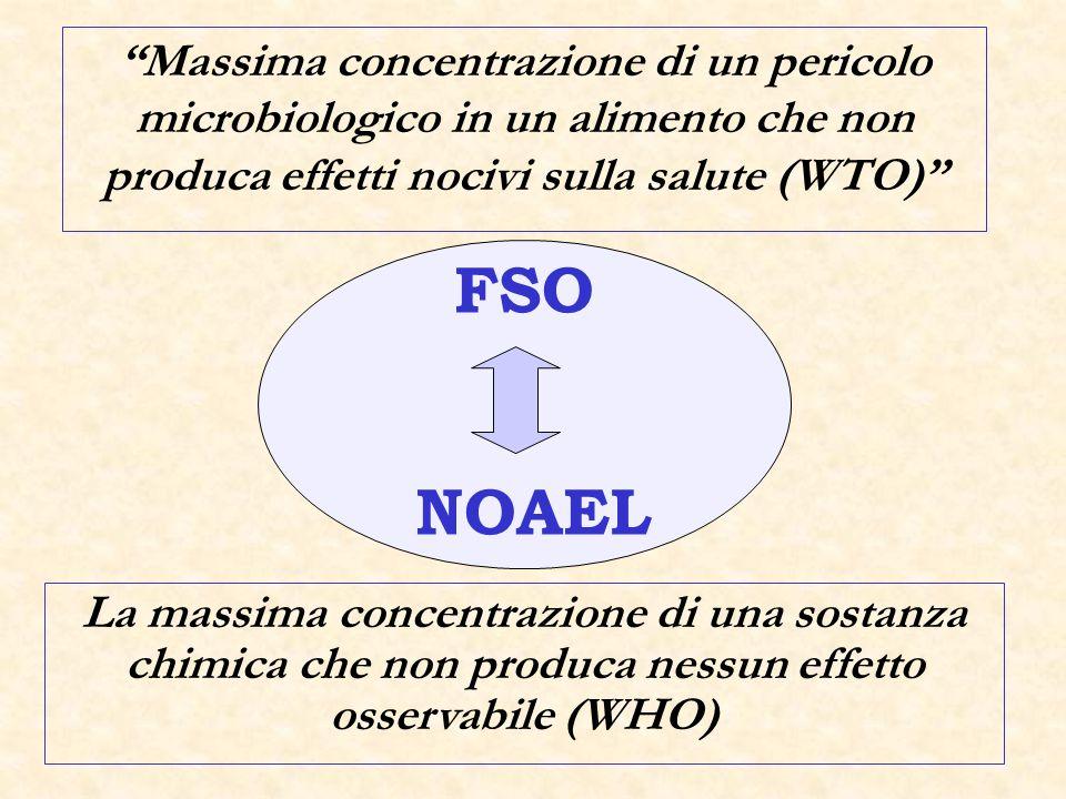 Obiettivi di sicurezza alimentare - FSO – Trasforma un ALOP in un obiettivo misurabile per le aziende alimentari e le autorità preposte.