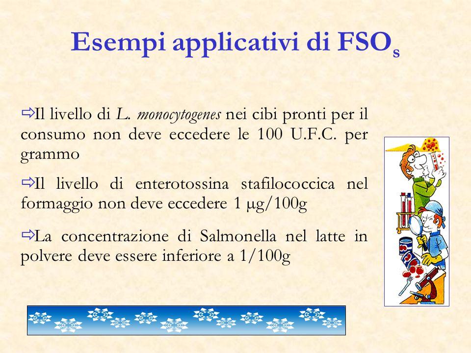 Esempi applicativi di FSO s  Il livello di L.